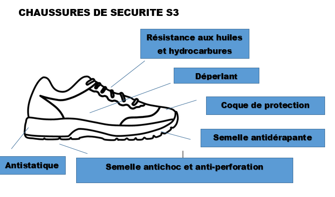 CHAUSSURES de SECURITE SHERPA