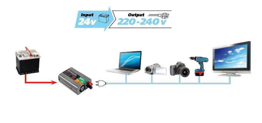Convertisseur de tension 24 à 220 V 300 W USB